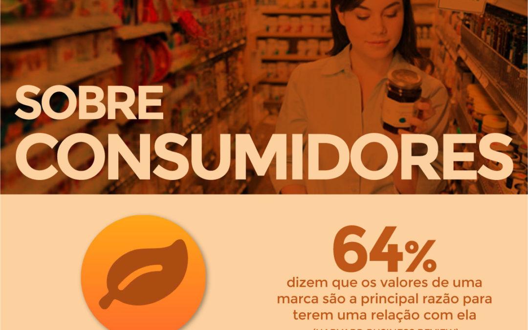 Infográfico: Sobre Consumidores